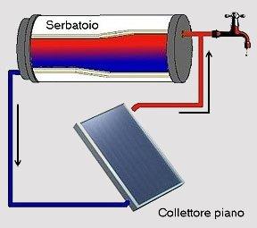 Come autocostruire un pannello solare termico guida al for Essiccatore solare fai da te
