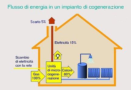 Microcogenerazione i piccoli impianti da 0 a 50 kw for Piccoli piani di progettazione di edifici commerciali