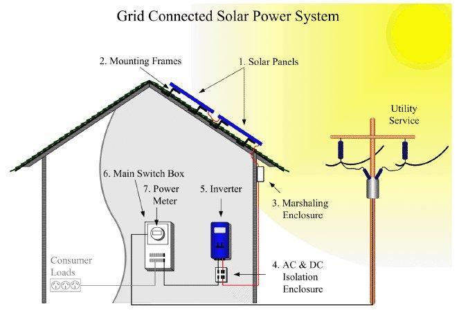 Pannello Solare Per Uso Domestico : Schema fotovoltaico da kw quale e lo elettrico