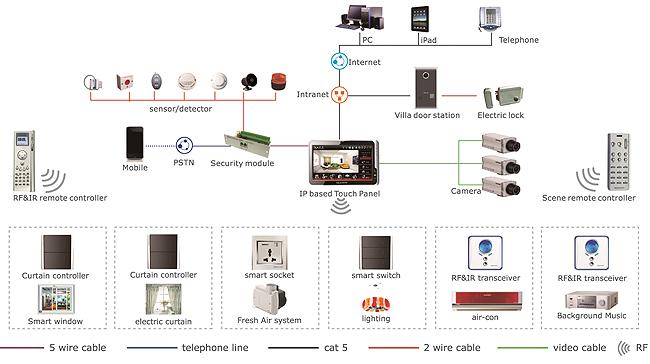 Ottimizzare l 39 impianto telefonico for Software di progettazione per la casa