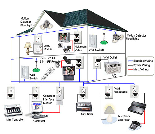 Come fare un impianto di domotica fai da te guida all for Smart home plan