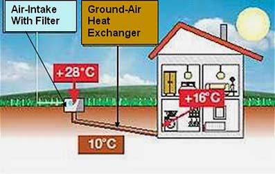 Sistema di ventilazione casa passiva come ventilare una - Scambiatore di calore casa ...