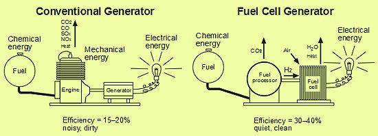 Come autoprodurre energia a basso costo in casa con le for Basso costo per costruire piani di casa