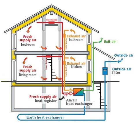 Sistema di ventilazione casa passiva come ventilare una for Disegno impianto riscaldamento a termosifoni
