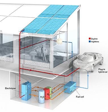 Come autoprodurre energia a basso costo in casa con le - Riscaldare casa a basso costo ...
