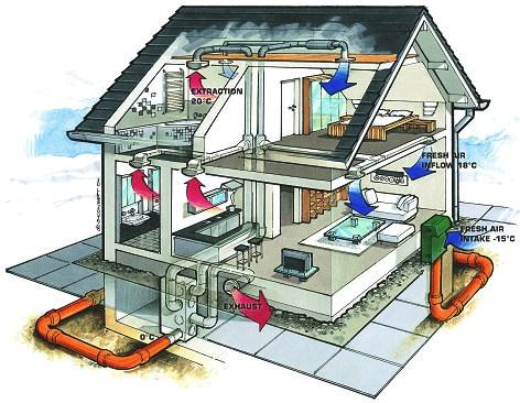 Come progettare una casa passiva solare a basso consumo for Costi dell appaltatore per la costruzione di una casa