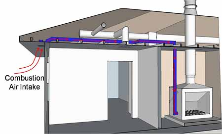 How To Size A Furnace For A Mobile Home
