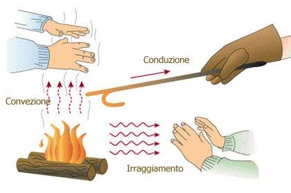 Come riscaldarsi con le stufe portatili analizziamo il - Stufette elettriche al quarzo ...