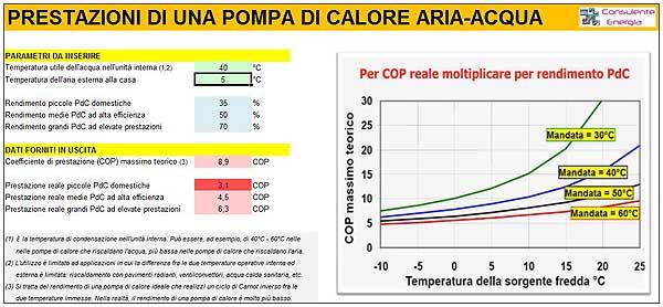 Conviene piu 39 una pompa di calore a gas o elettrica for Temperatura acqua termosifoni