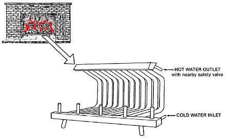 Meglio ventilazione forzata o naturale per il camino da for Veranda con caminetto a gas schermato