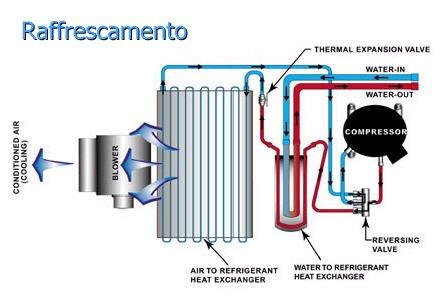 Condizionamento d 39 aria con le pompe aria acqua l 39 uso di for Asciugatrice a pompa di calore