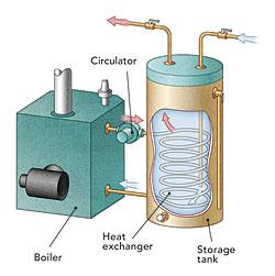 Scaldare l 39 acqua con sistemi istantanei o ad accumulo i for Caldaia ad acqua di plastica