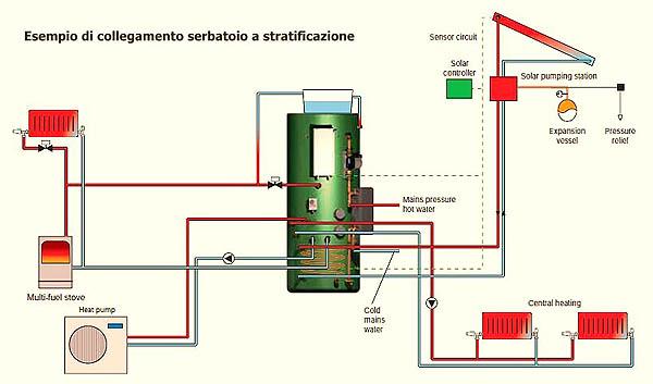Schema impianto caldaia con solare termico l 39 aggiunta for Pex sistema di riscaldamento ad acqua calda
