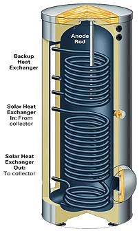 Quando conviene la circolazione forzata per il solare - Caldaia acqua calda arriva in ritardo ...