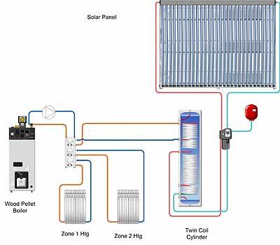Schema impianto caldaia con solare termico l 39 aggiunta for Schema impianto solare termico fai da te