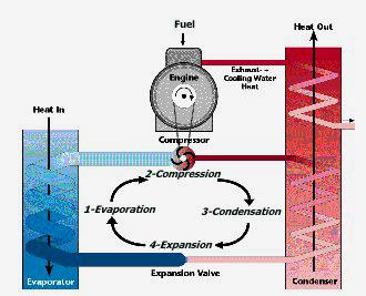 Confronto pompa di calore caldaia a condensazione for Asciugatrici condensazione o pompa di calore