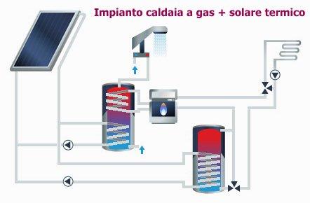 Con le caldaie a pellet serve un puffer o serbatoio di for Schema impianto solare termico fai da te