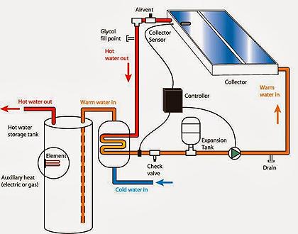 Cosa sono gli impianti solari termici combinati for Pex sistema di riscaldamento ad acqua calda