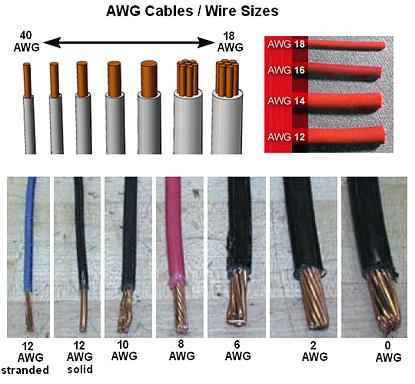 Charming Lu0027AWG (American Wire Gage) è Un Indice Che Mostra Indirettamente   In  Maniera Inversa E Logaritmica   Lu0027area Della Sezione Trasversale Di Un Cavo  ...