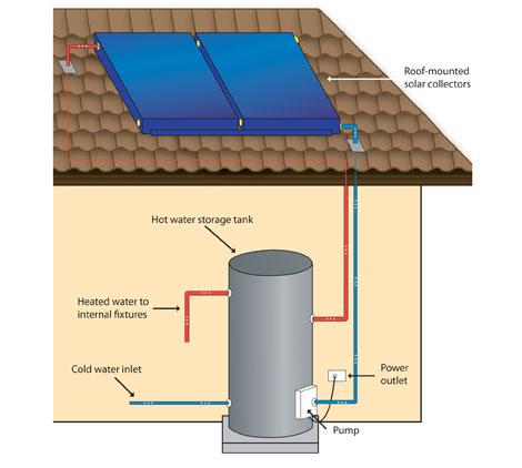 Quando Conviene La Circolazione Forzata Per Il Solare Termico Gli Impianti Solari Termici A Circolazione Forzata E Circuito Chiuso Vantaggi Circolazione Forzata Con Pompa Di Circolazione Consulente Energia Com