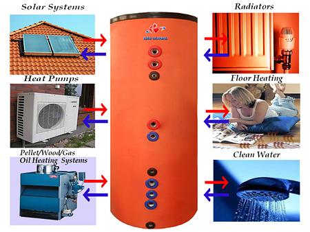 Scaldare l 39 acqua con sistemi istantanei o ad accumulo i for Tubi del serbatoio dell acqua calda