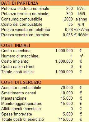 business plan impianto eolico