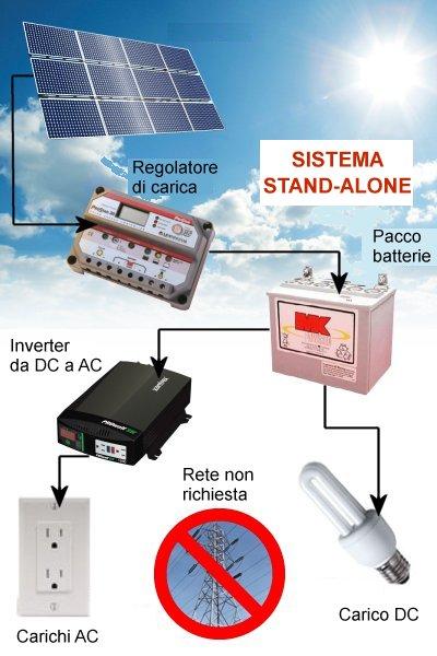 Kit fotovoltaici per impianti stand alone componenti e for Kit da garage stand alone