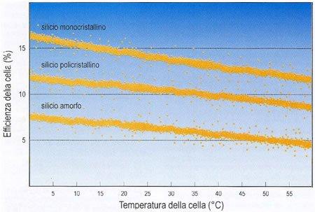 Pannelli Fotovoltaici Raffreddati Ad Acqua.Pannelli Fotovoltaici I Principali Tipi Consulente