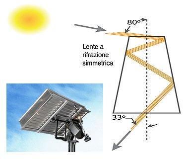 Fotovoltaico a bassa concentrazione 66