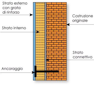 Come isolare termicamente muri pareti fai da te interne - Isolamento termico esterno fai da te ...